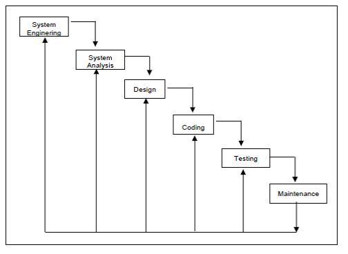 Pengertian metode waterfall menurut sommerville best waterfall 2017 catatan isna model proses rekayasa perangkat lunak ccuart Choice Image